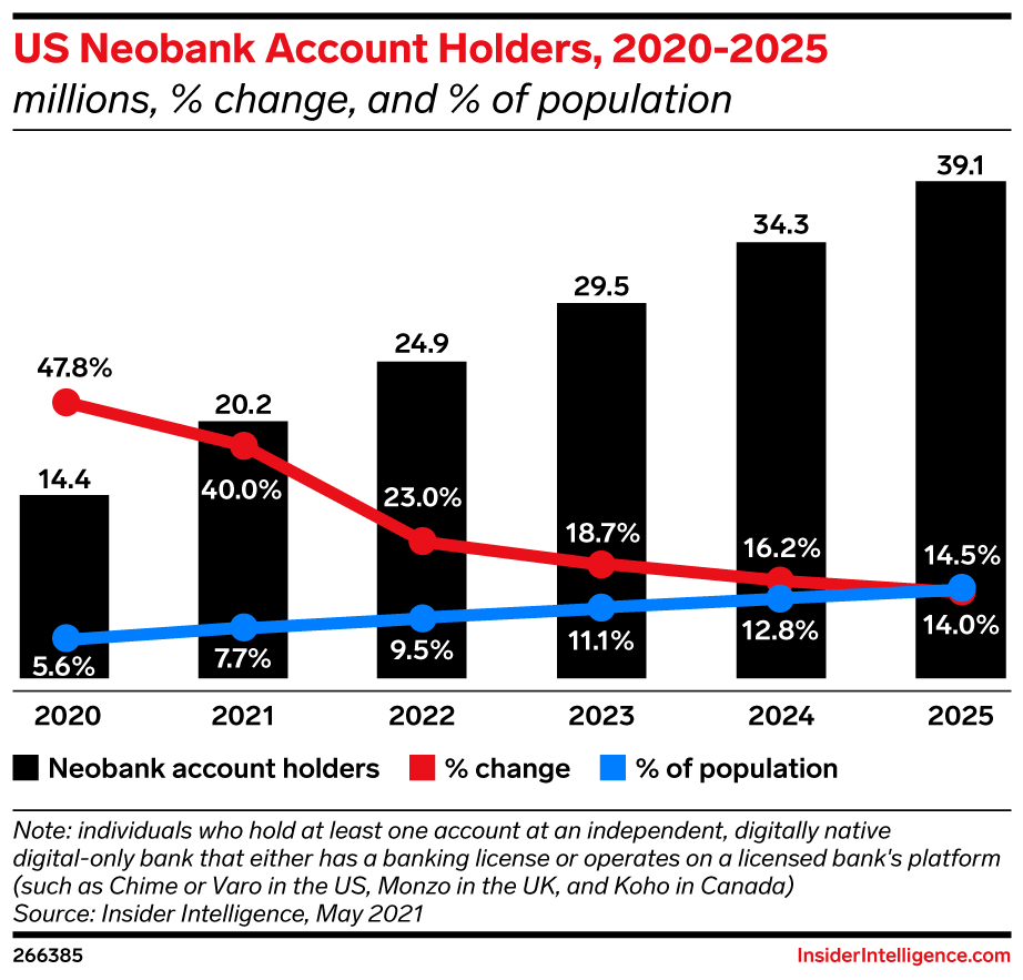 There will be nearly 40 million neobank account holders by 2025. -