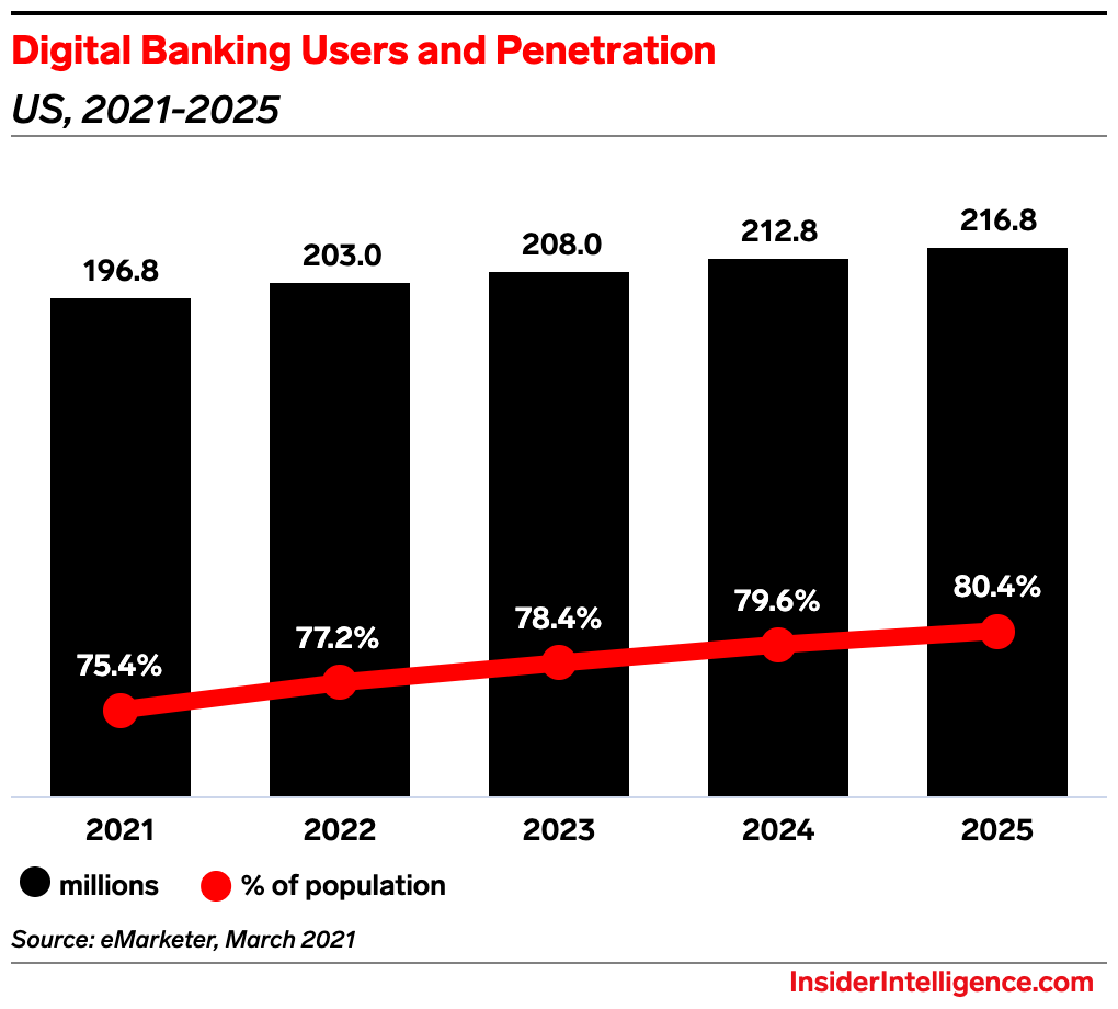 There is an increased consumer demand for digital banking services. - Insider Intelligence